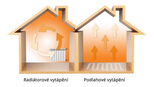 animace radiatoroveho a podlahoveho vytapeni